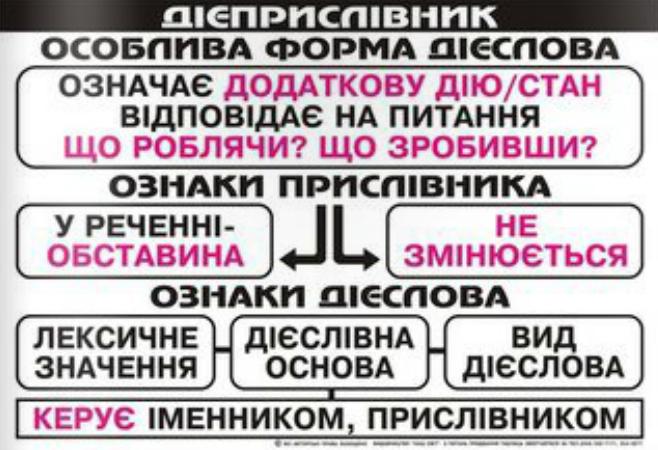 Украинский язык в таблицах